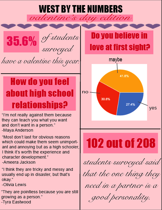 West By The Numbers: Valentine's Day Edition